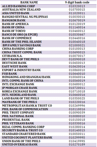 Complete list of Paypal Bank Codes in the Philippines