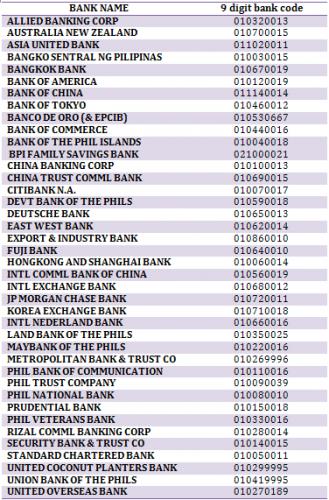 bpi bank philippines