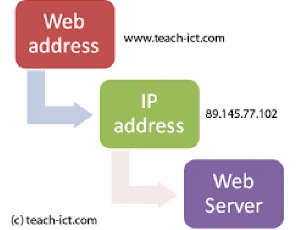 IP Address And Domain Name – What's The Connection?