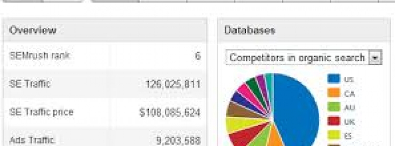 How to Analyze a Competitor's Website