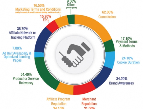 Affiliate Programs – A helping hand for e-businesses