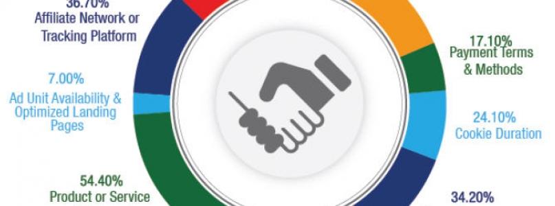 Affiliate Programs – A helping hand for e-businesses